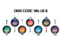 core value assessment